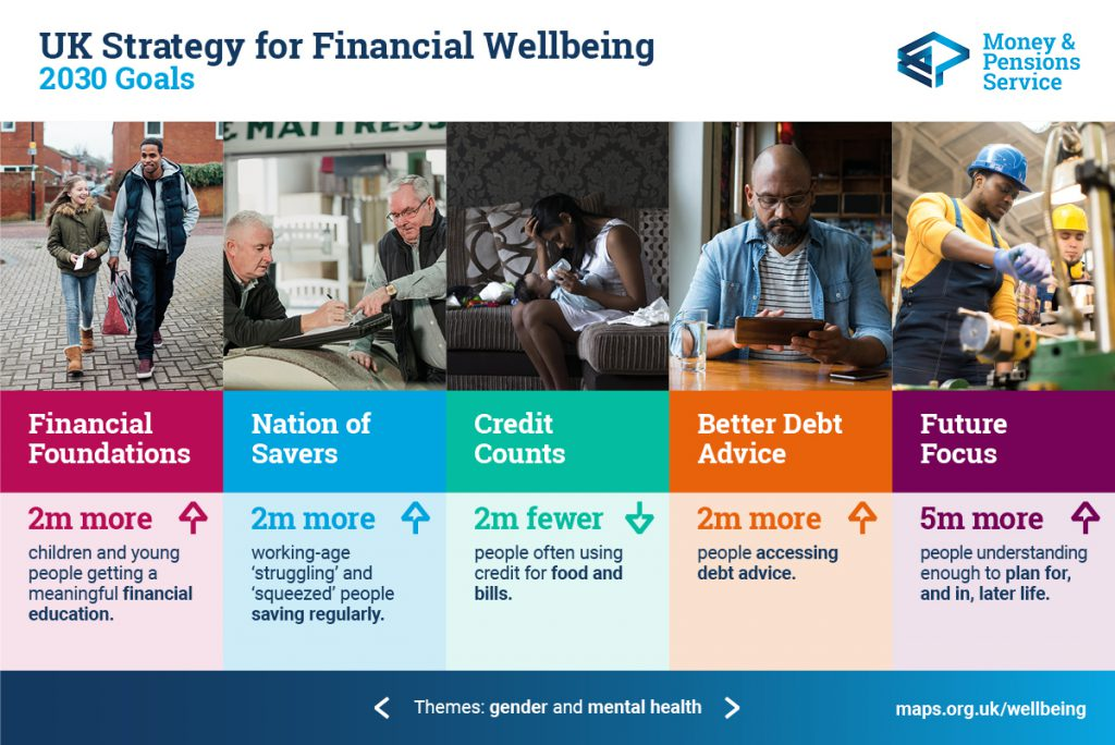 UK Strategy for Financial Wellbeing 2030 goals: 2 million more children and young people getting a meaningful financial education 2 million more 'squeezed' and 'struggling' working-age people saving regularly 2 million fewer people often using credit for food and bills 2 million more people accessing debt advice 5 million more people understanding enough to plan for and in later life.